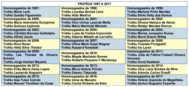Todos os atletas homenageados em forma de Troféu no Masters Mais Mais de 1997 a 2017